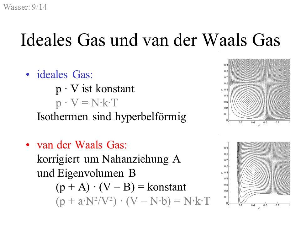 Wasser: 9/14 Ideales Gas und van der Waals Gas ideales Gas: p · V ist konstant p · V = N·k·T Isothermen sind hyperbelförmig van der Waals Gas: korrigi