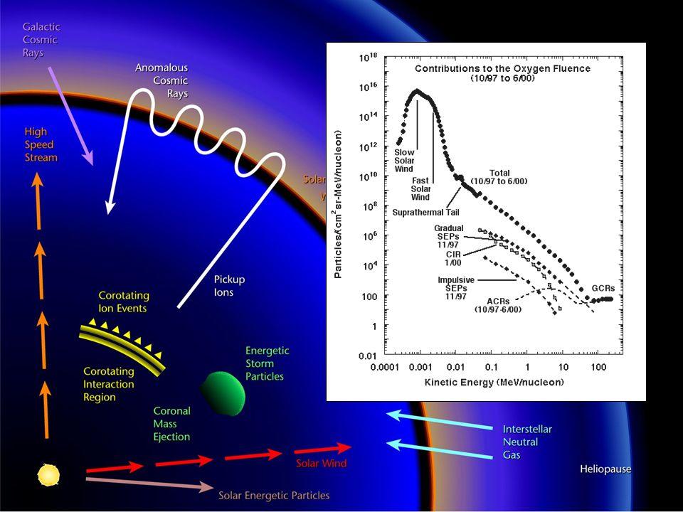 Die Modulation der kosmischen Strahlung Warum variiert die Intensität der kosmischen Strahlung.