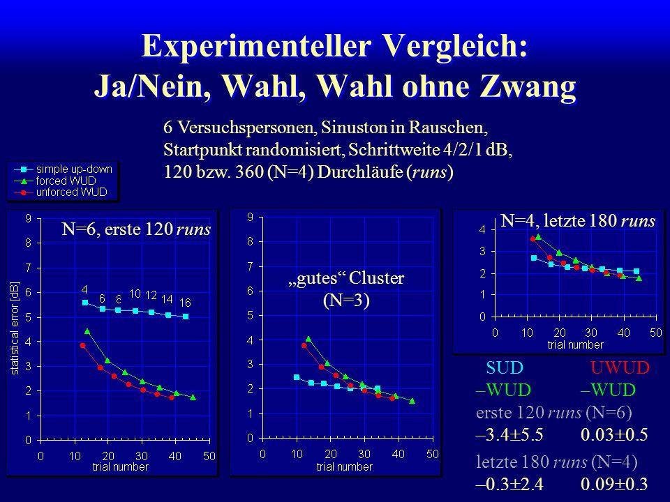Experimenteller Vergleich: Ja/Nein, Wahl, Wahl ohne Zwang 6 Versuchspersonen, Sinuston in Rauschen, Startpunkt randomisiert, Schrittweite 4/2/1 dB, 12