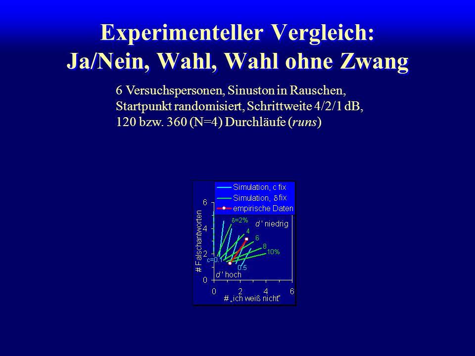 Experimenteller Vergleich: Ja/Nein, Wahl, Wahl ohne Zwang 6 Versuchspersonen, Sinuston in Rauschen, Startpunkt randomisiert, Schrittweite 4/2/1 dB, 120 bzw.