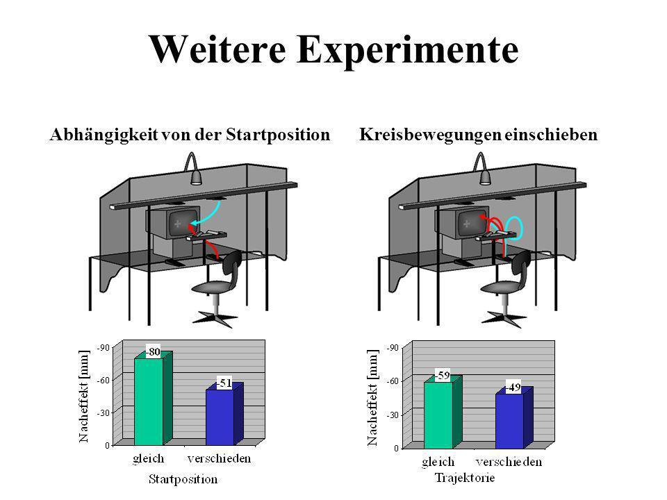 Weitere Experimente Kreisbewegungen einschiebenAbhängigkeit von der Startposition