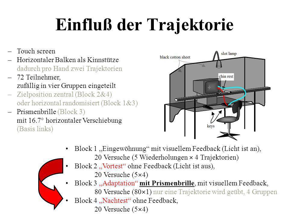 Ergebnisse Passive Hand: Block 4 vs.