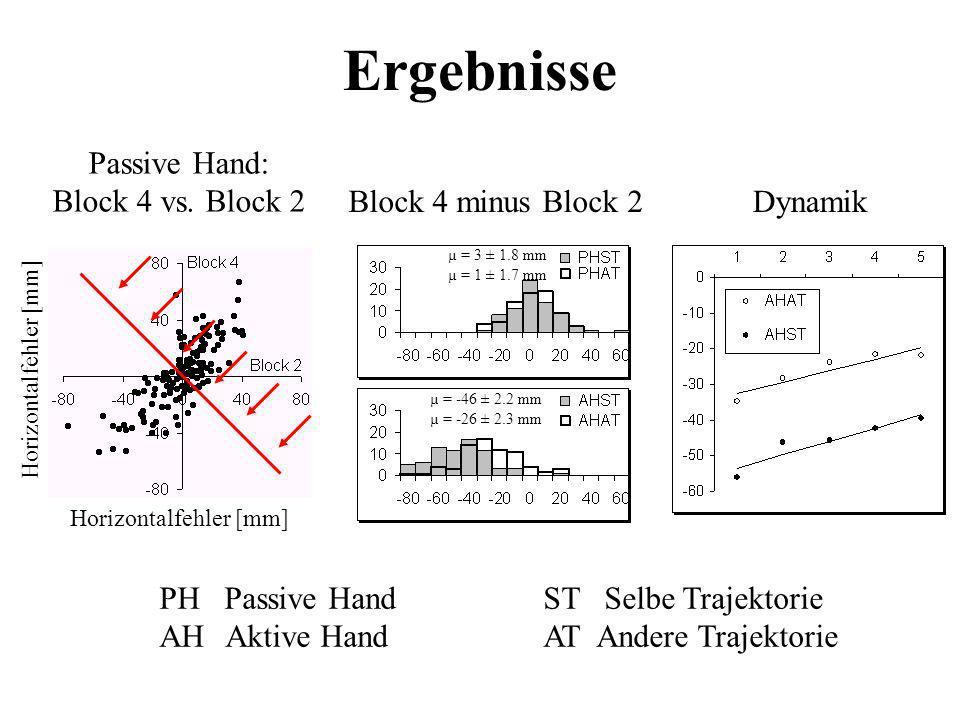 Ergebnisse Passive Hand: Block 4 vs. Block 2 Block 4 minus Block 2 µ = 3 ± 1.8 mm µ = 1 ± 1.7 mm Dynamik µ = -46 ± 2.2 mm µ = -26 ± 2.3 mm PH Passive