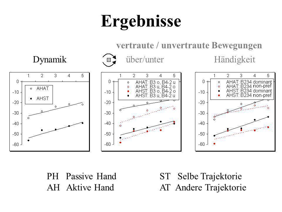 Ergebnisse Dynamik PH Passive HandST Selbe Trajektorie AH Aktive HandAT Andere Trajektorie Händigkeit über/unter vertraute / unvertraute Bewegungen no