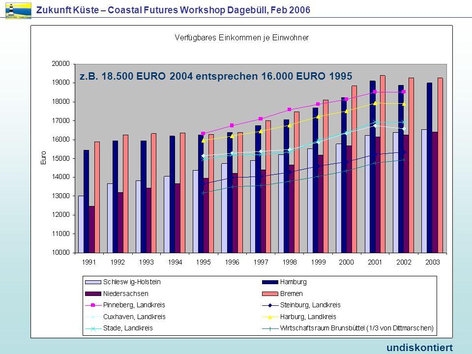 undiskontiert z.B. 18.500 EURO 2004 entsprechen 16.000 EURO 1995