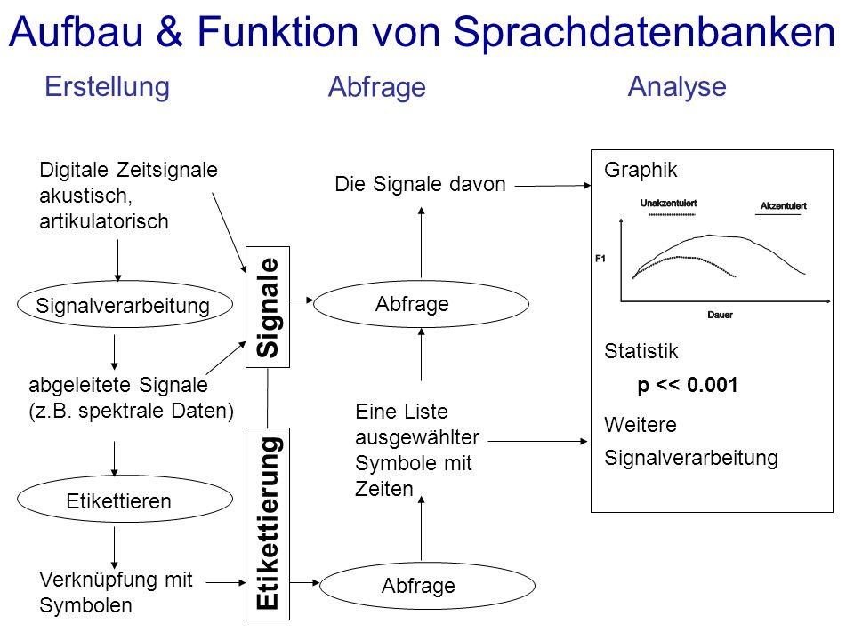 Aufbau & Funktion von Sprachdatenbanken ErstellungAnalyse Abfrage Digitale Zeitsignale akustisch, artikulatorisch Etikettieren Verknüpfung mit Symbole