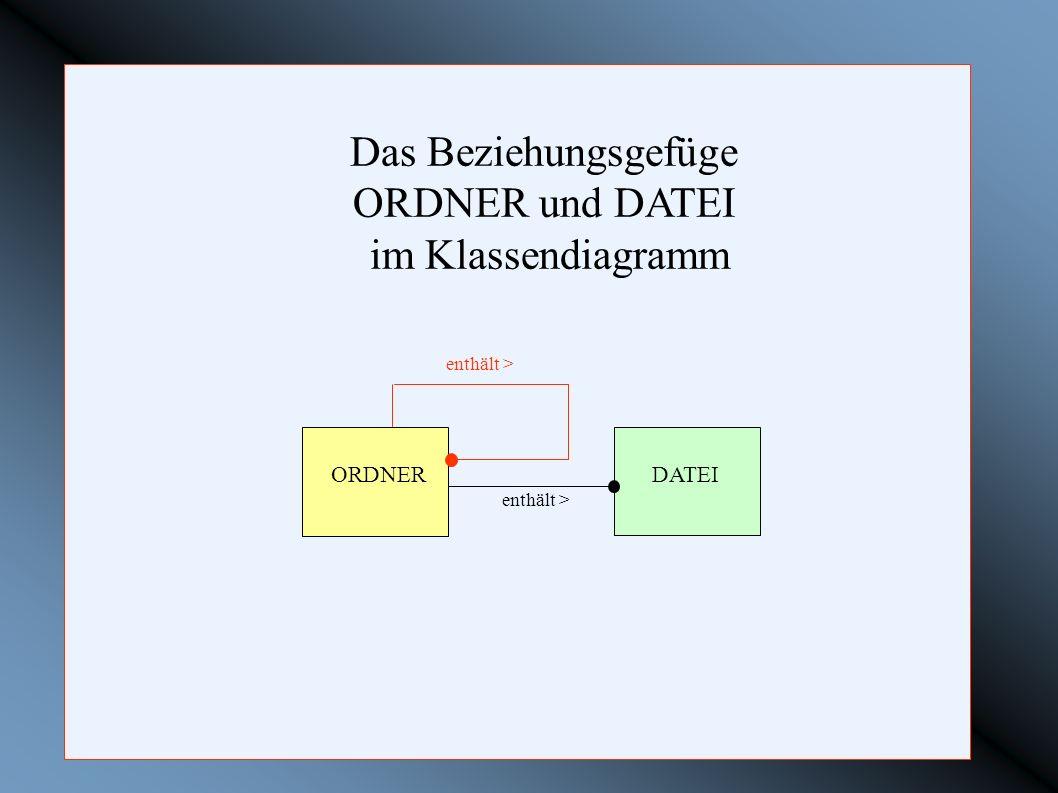 Das Beziehungsgefüge ORDNER und DATEI im Klassendiagramm ORDNER DATEI enthält >