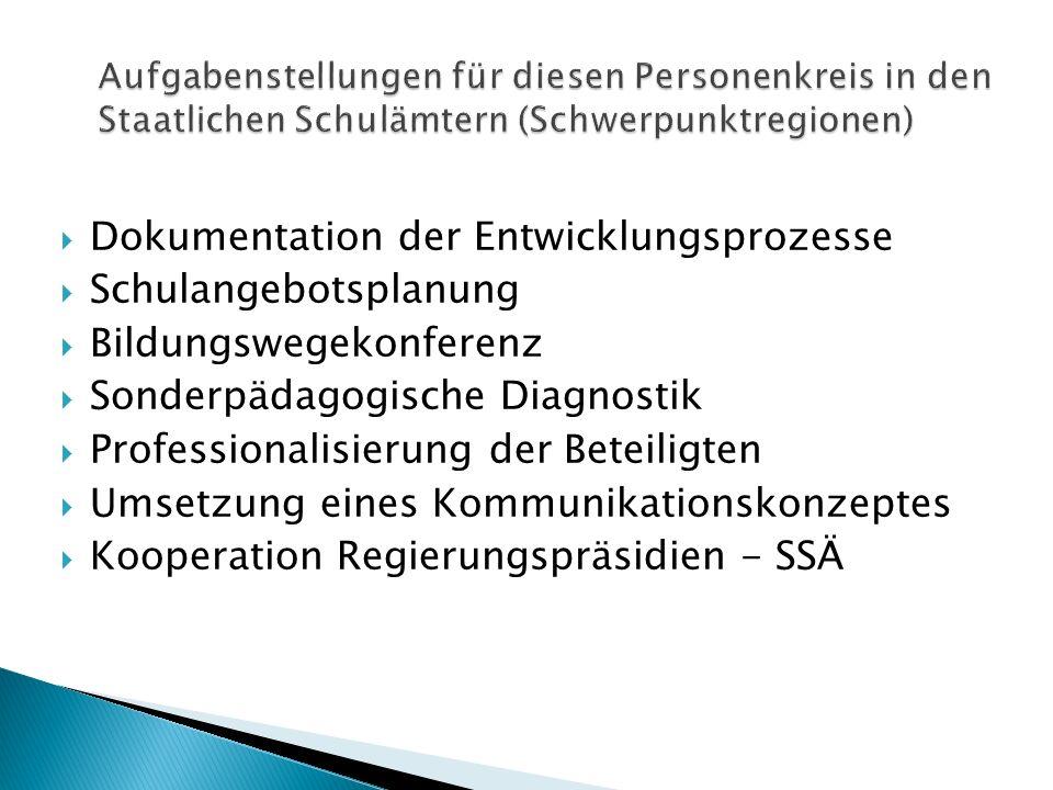 Dokumentation der Entwicklungsprozesse Schulangebotsplanung Bildungswegekonferenz Sonderpädagogische Diagnostik Professionalisierung der Beteiligten U