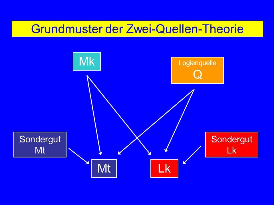 Grundmuster der Zwei-Quellen-Theorie Mk Logienquelle Q LkMt Sondergut Mt Sondergut Lk