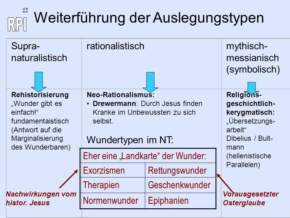 Supra- naturalistisch rationalistischmythisch- messianisch (symbolisch) Rehistorisierung Wunder gibt es einfach! fundamentaistisch (Antwort auf die Ma
