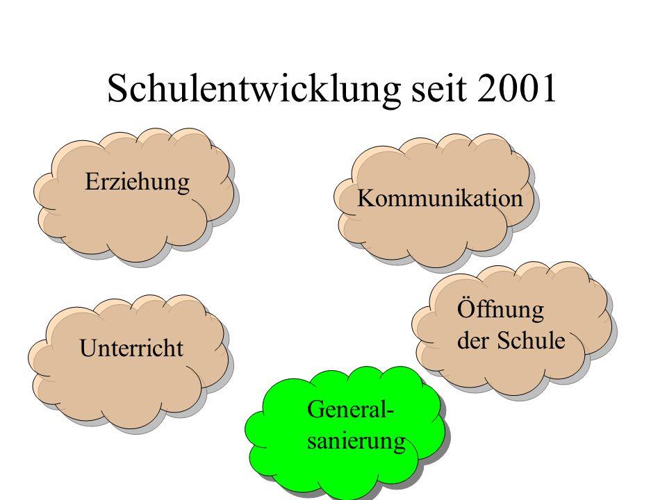 Schulentwicklung seit 2001 Erziehung Kommunikation Unterricht Öffnung der Schule General- sanierung