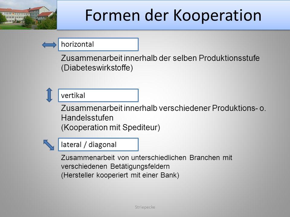 Formen der Kooperation Striepecke horizontal Zusammenarbeit innerhalb der selben Produktionsstufe (Diabeteswirkstoffe) vertikal Zusammenarbeit innerha