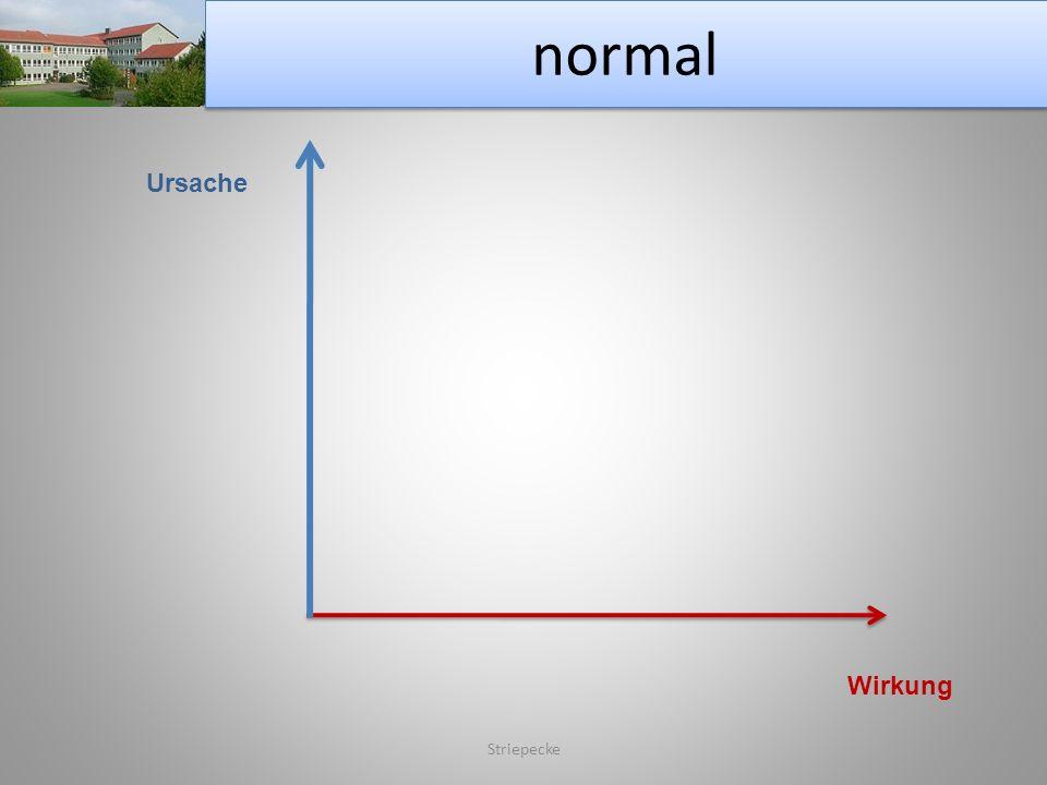 normal Striepecke Ursache Wirkung