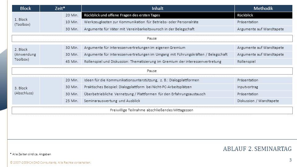 © 2007-2009 CAIDAO Consultants. Alle Rechte vorbehalten.