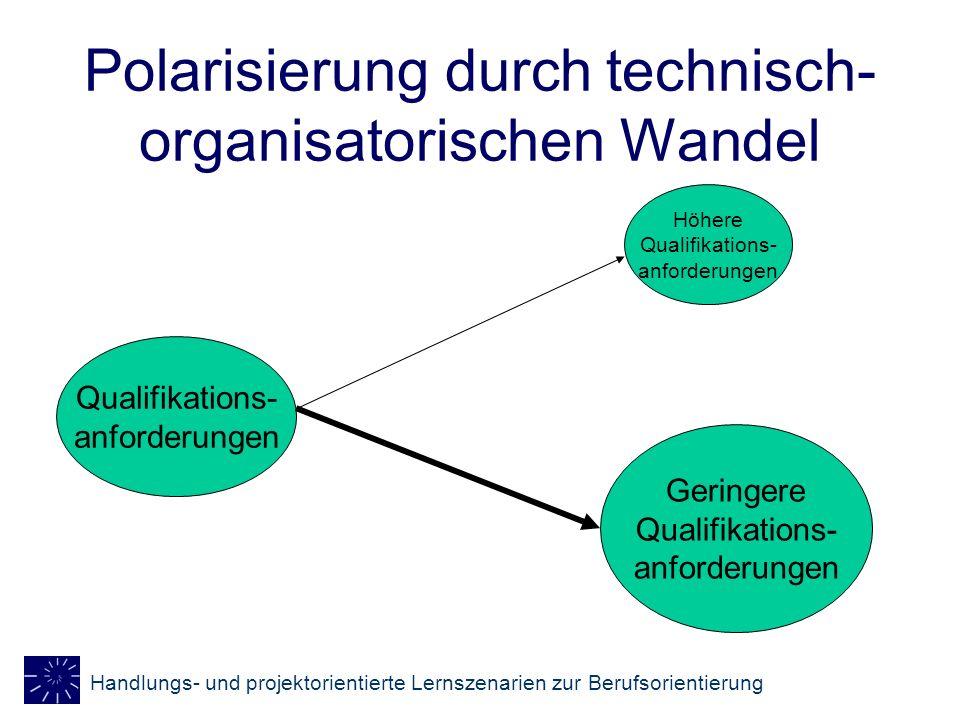 Handlungs- und projektorientierte Lernszenarien zur Berufsorientierung Polarisierung durch technisch- organisatorischen Wandel Qualifikations- anforde