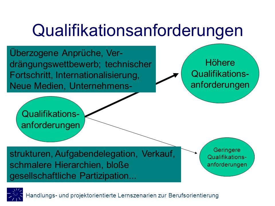 Handlungs- und projektorientierte Lernszenarien zur Berufsorientierung Qualifikationsanforderungen Höhere Qualifikations- anforderungen Geringere Qual