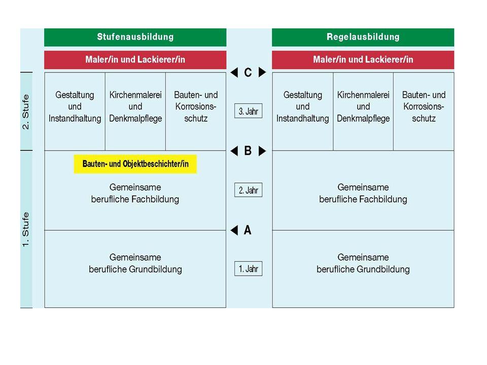 Fachgespräch Leitfaden zur Durchführung des Fachgesprächs Themenkomplex 1: Gestaltung und Präsentation -Farbplan -Präsentation Themenkomplex 2: Durchführung -Ausführung der Arbeitsaufgabe -Arbeitsabläufe wie bspw.