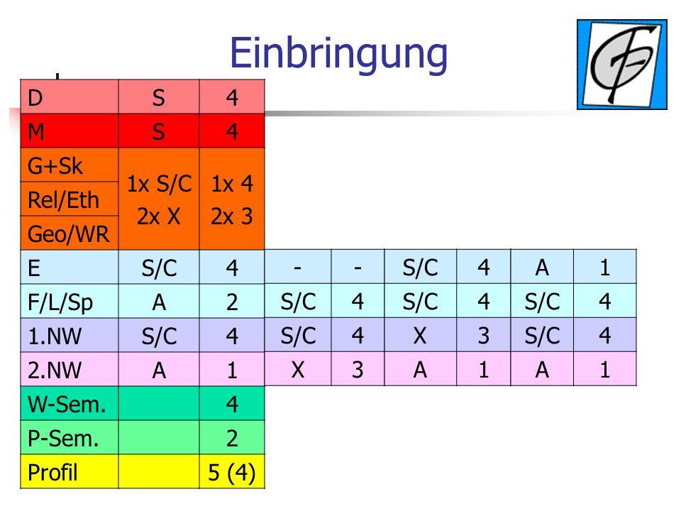 Einbringung DS4 MS4 G+Sk 1x S/C 2x X 1x 4 2x 3 Rel/Eth Geo/WR ES/C4 F/L/SpA2 1.NWS/C4 2.NWA1 W-Sem.4 P-Sem.2 Profil5 (4) -- S/C4 4 X3 4 4 X3 A1 A1 4 4 A1
