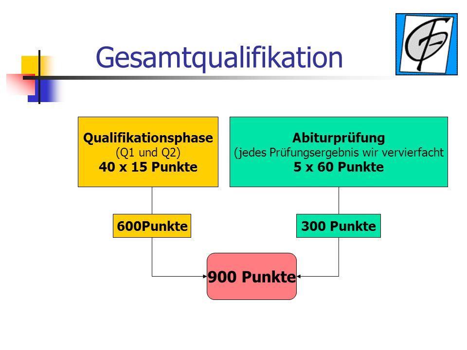Gesamtqualifikation Qualifikationsphase (Q1 und Q2) 40 x 15 Punkte Abiturprüfung (jedes Prüfungsergebnis wir vervierfacht 5 x 60 Punkte 600Punkte300 Punkte 900 Punkte