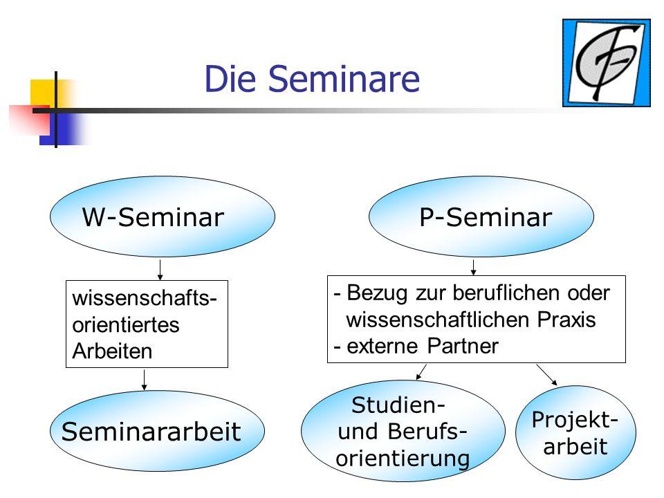 Die Seminare W-Seminar P-Seminar wissenschafts- orientiertes Arbeiten Seminararbeit - Bezug zur beruflichen oder wissenschaftlichen Praxis - externe Partner Studien- und Berufs- orientierung Projekt- arbeit