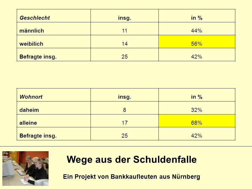 Wege aus der Schuldenfalle Ein Projekt von Bankkaufleuten aus Nürnberg Geschlechtinsg.in % männlich1144% weibilich1456% Befragte insg.2542% Wohnortins