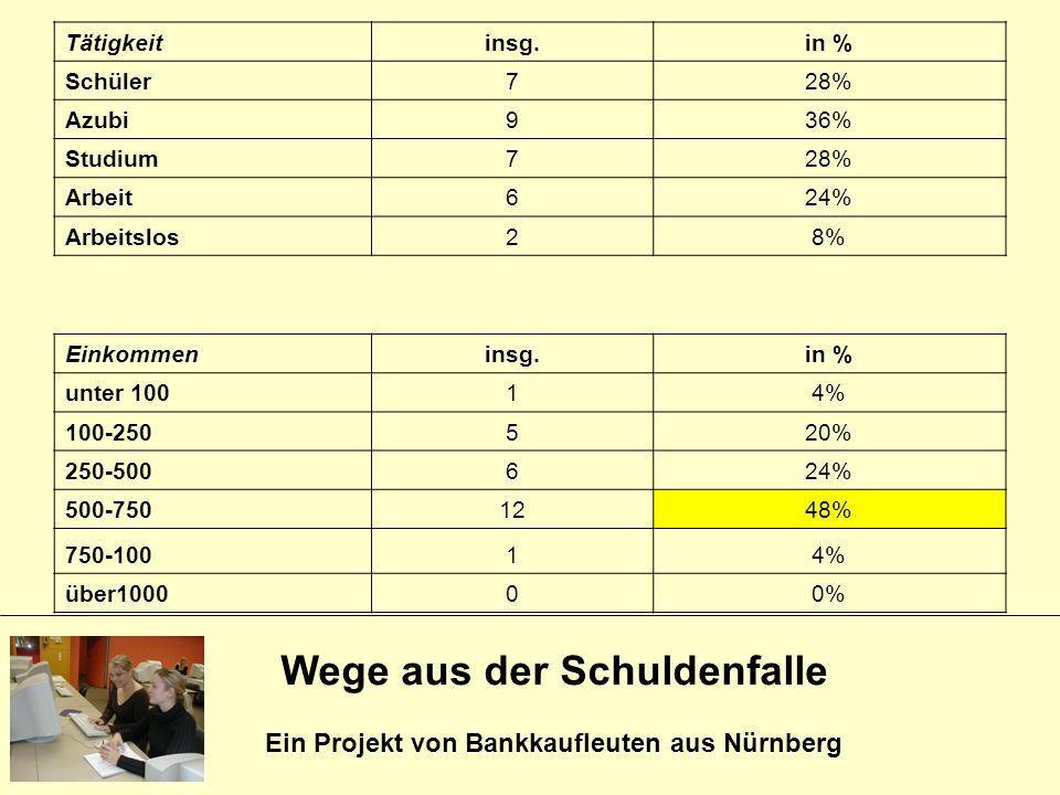 Wege aus der Schuldenfalle Ein Projekt von Bankkaufleuten aus Nürnberg Tätigkeitinsg.in % Schüler728% Azubi936% Studium728% Arbeit624% Arbeitslos28% E