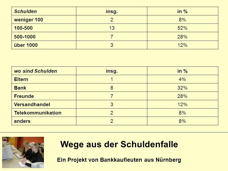 Wege aus der Schuldenfalle Ein Projekt von Bankkaufleuten aus Nürnberg Schuldeninsg.in % weniger 10028% 100-5001352% 500-1000728% über 1000312% wo sin