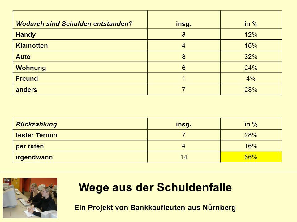 Wege aus der Schuldenfalle Ein Projekt von Bankkaufleuten aus Nürnberg Wodurch sind Schulden entstanden?insg.in % Handy312% Klamotten416% Auto832% Woh