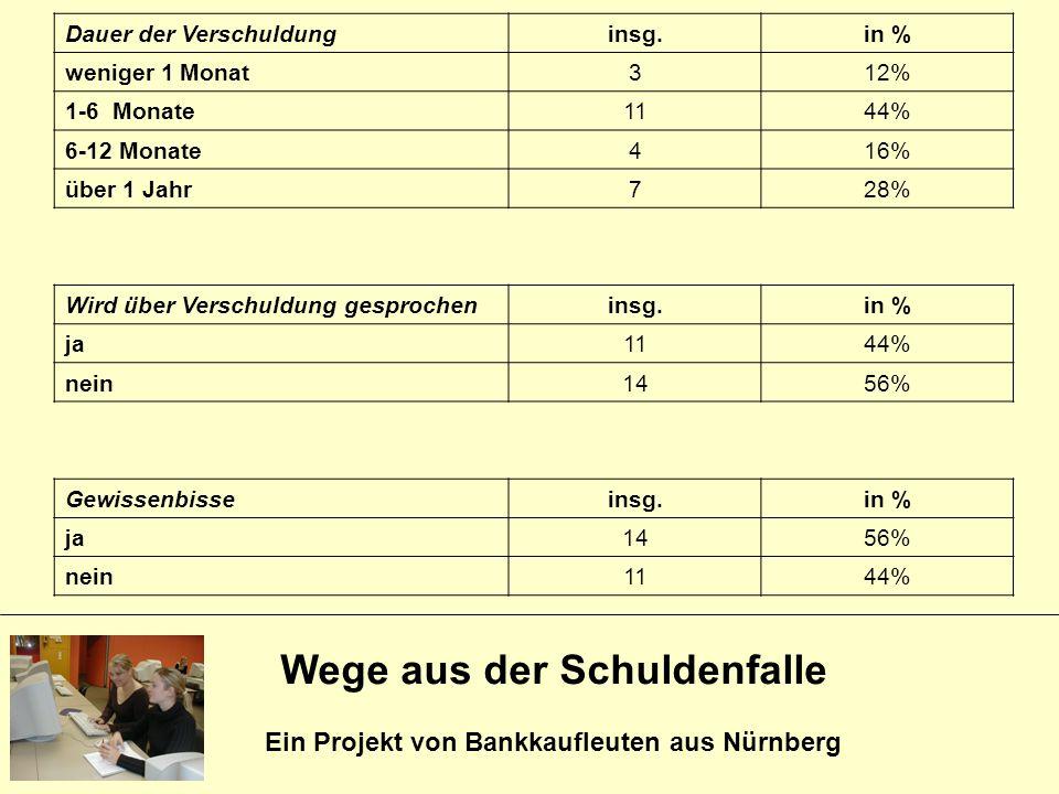 Wege aus der Schuldenfalle Ein Projekt von Bankkaufleuten aus Nürnberg Dauer der Verschuldunginsg.in % weniger 1 Monat312% 1-6 Monate1144% 6-12 Monate