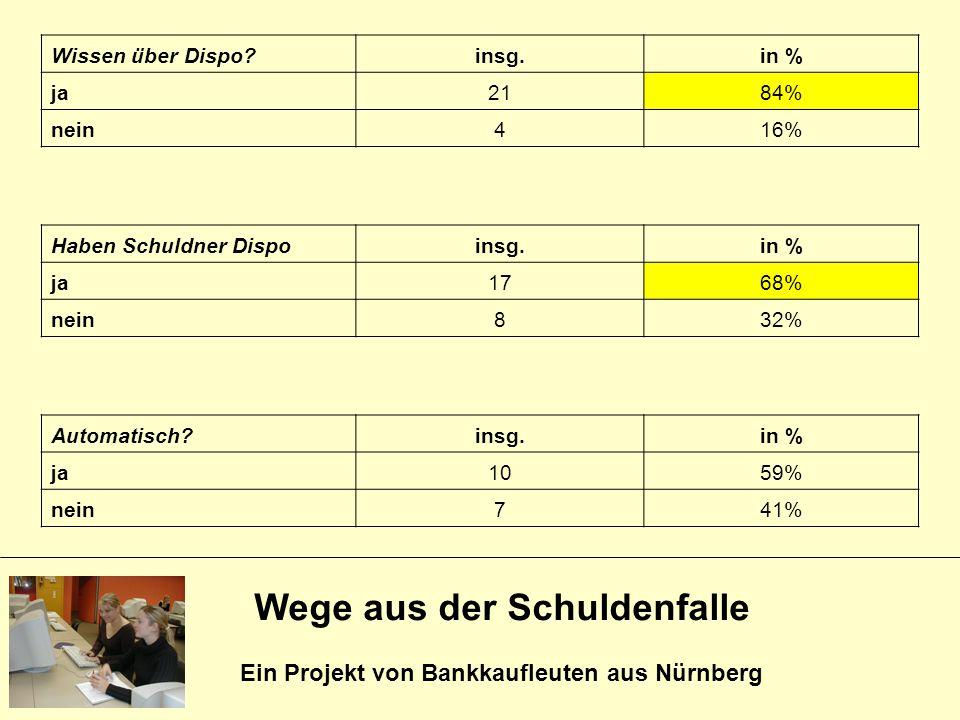 Wege aus der Schuldenfalle Ein Projekt von Bankkaufleuten aus Nürnberg Wissen über Dispo?insg.in % ja2184% nein416% Haben Schuldner Dispoinsg.in % ja1