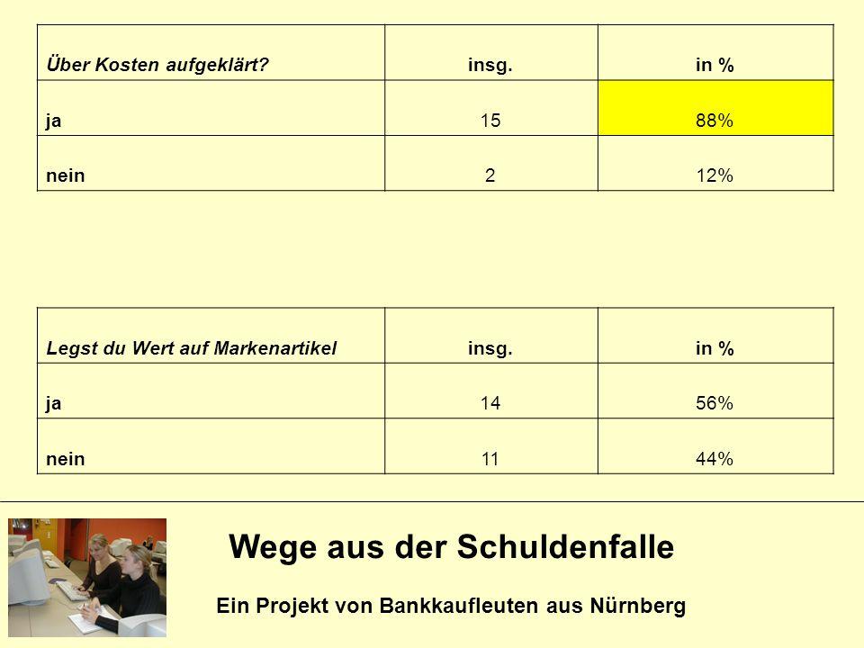 Wege aus der Schuldenfalle Ein Projekt von Bankkaufleuten aus Nürnberg Über Kosten aufgeklärt?insg.in % ja1588% nein212% Legst du Wert auf Markenartik
