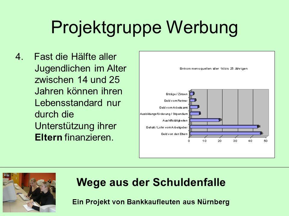Wege aus der Schuldenfalle Ein Projekt von Bankkaufleuten aus Nürnberg Projektgruppe Werbung 4. Fast die Hälfte aller Jugendlichen im Alter zwischen 1
