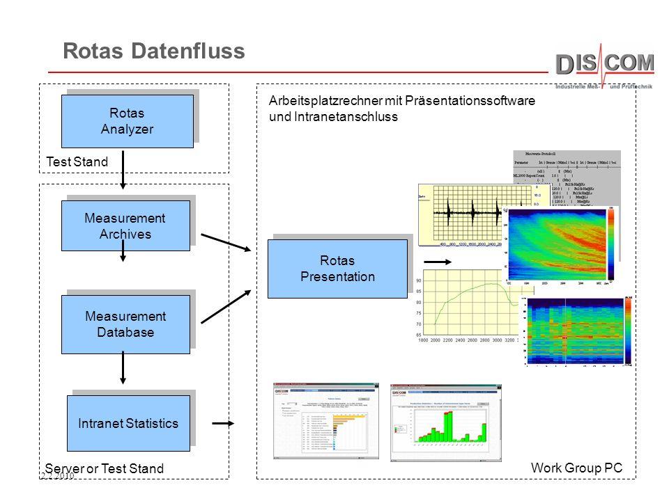 2.2.2010 Rotas Analyzer Rotas Analyzer Measurement Database Measurement Database Measurement Archives Measurement Archives Rotas Presentation Rotas Pr