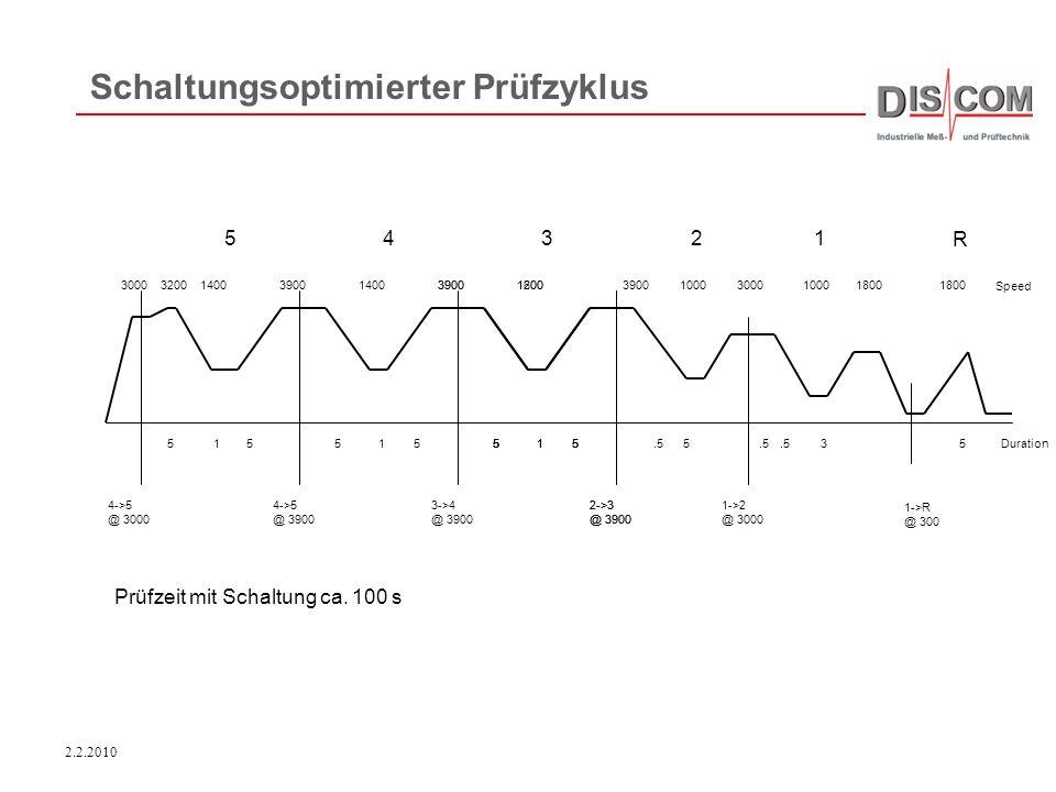 2.2.2010 Schaltungsoptimierter Prüfzyklus Prüfzeit mit Schaltung ca. 100 s R 12345 5 1->R @ 300 1800 3000 3.5 5 1->2 @ 3000 2->3 @ 3900 390016003900 2