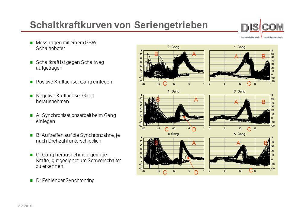 2.2.2010 Messungen mit einem GSW Schaltroboter Schaltkraft ist gegen Schaltweg aufgetragen Positive Kraftachse: Gang einlegen Negative Kraftachse: Gan