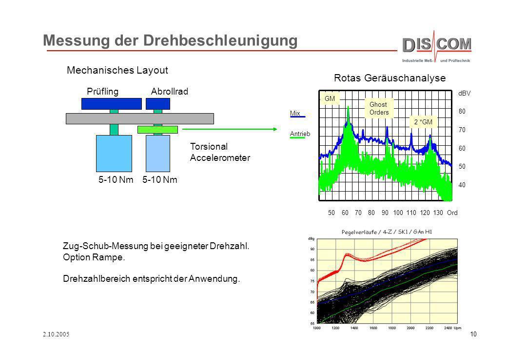 2.10.200510 Messung der Drehbeschleunigung 5060708090100110120130 Ord 40 50 60 70 80 dBV Mix Antrieb GM 2 *GM Ghost Orders Mechanisches Layout Rotas G