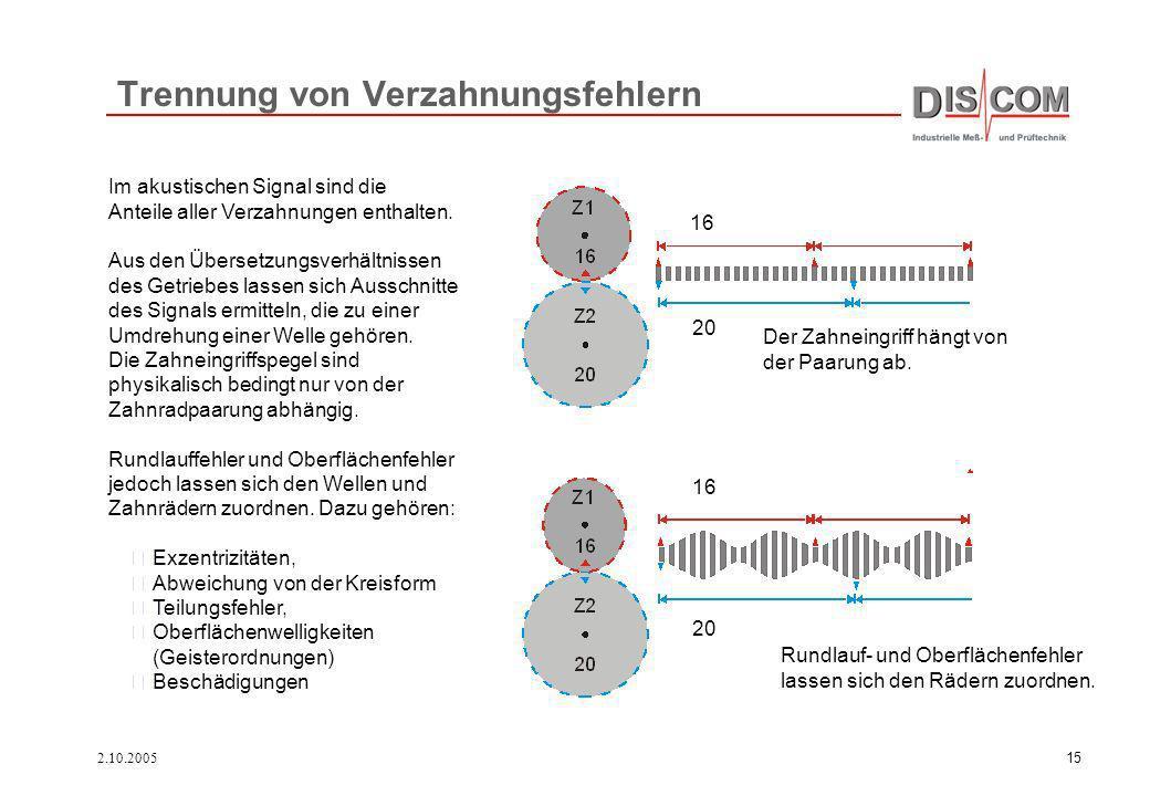 2.10.200515 Trennung von Verzahnungsfehlern Im akustischen Signal sind die Anteile aller Verzahnungen enthalten. Aus den Übersetzungsverhältnissen des