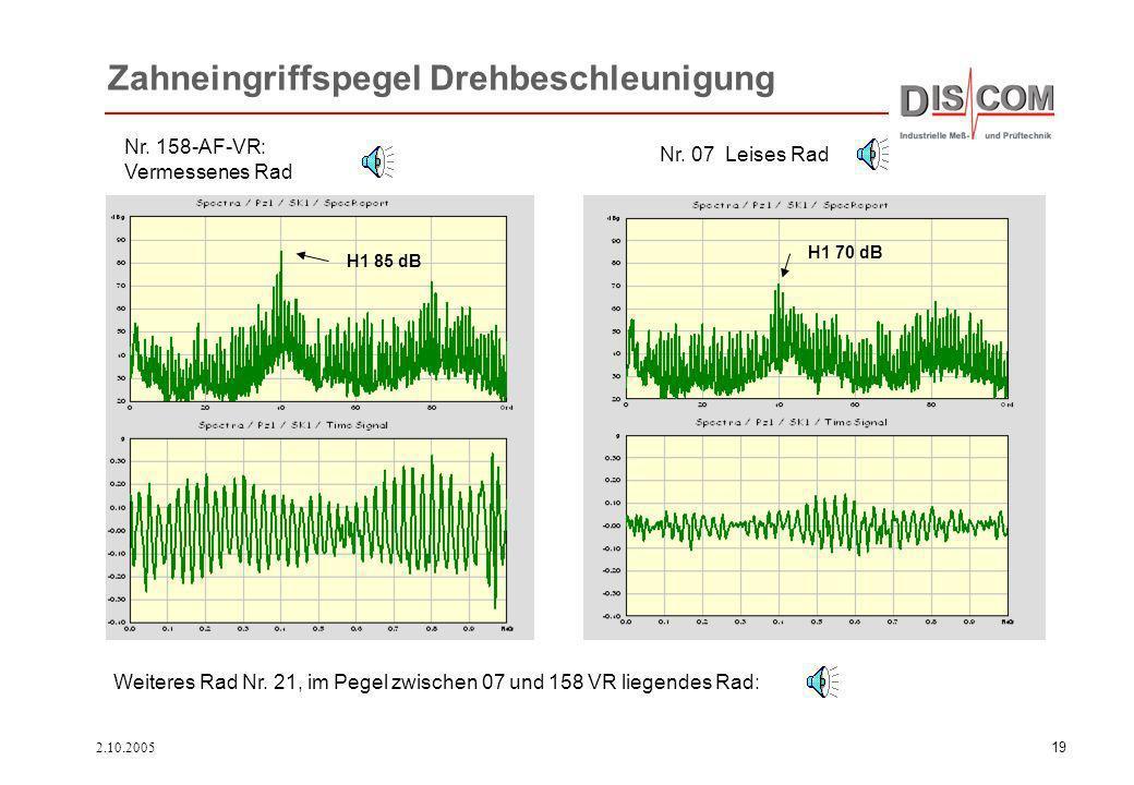 2.10.200519 Zahneingriffspegel Drehbeschleunigung Nr. 158-AF-VR: Vermessenes Rad H1 70 dB H1 85 dB Nr. 07 Leises Rad Weiteres Rad Nr. 21, im Pegel zwi