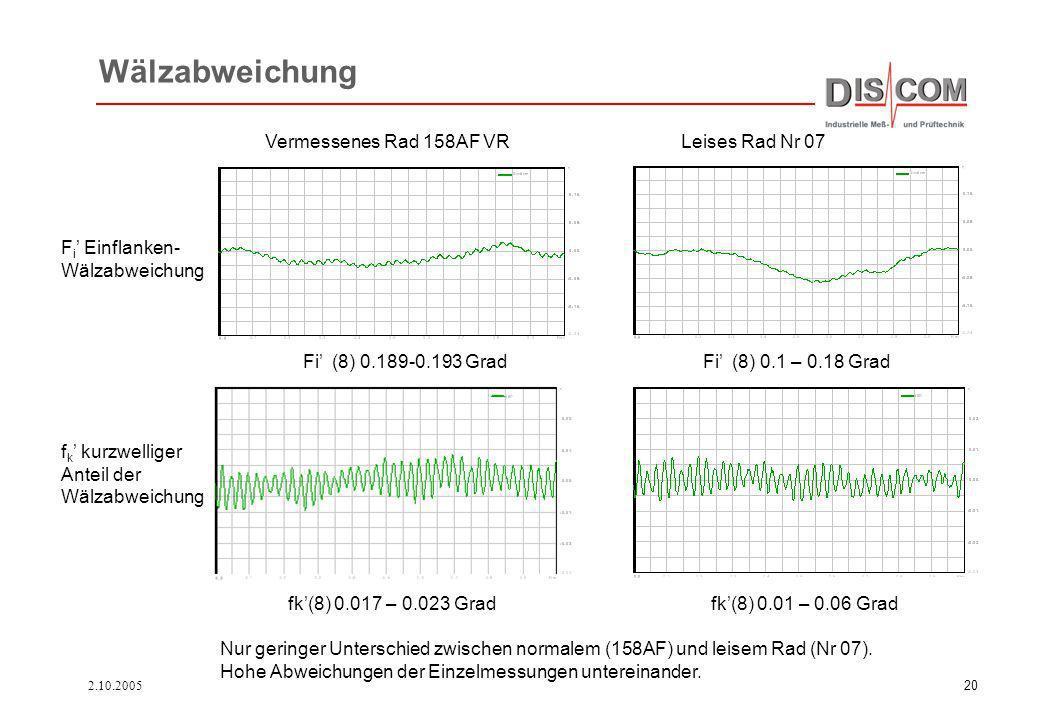 2.10.200520 Wälzabweichung Vermessenes Rad 158AF VRLeises Rad Nr 07 F i Einflanken- Wälzabweichung f k kurzwelliger Anteil der Wälzabweichung Fi (8) 0
