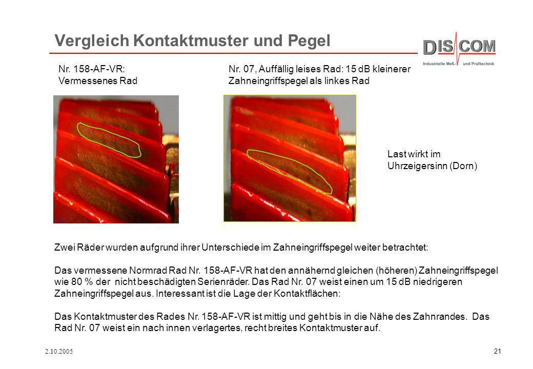 2.10.200521 Vergleich Kontaktmuster und Pegel Last wirkt im Uhrzeigersinn (Dorn) Zwei Räder wurden aufgrund ihrer Unterschiede im Zahneingriffspegel w
