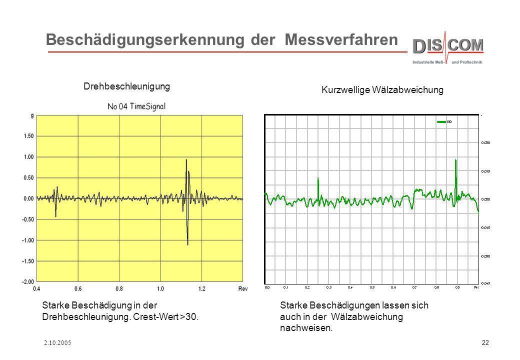 2.10.200522 Beschädigungserkennung der Messverfahren Drehbeschleunigung Kurzwellige Wälzabweichung Starke Beschädigung in der Drehbeschleunigung. Cres