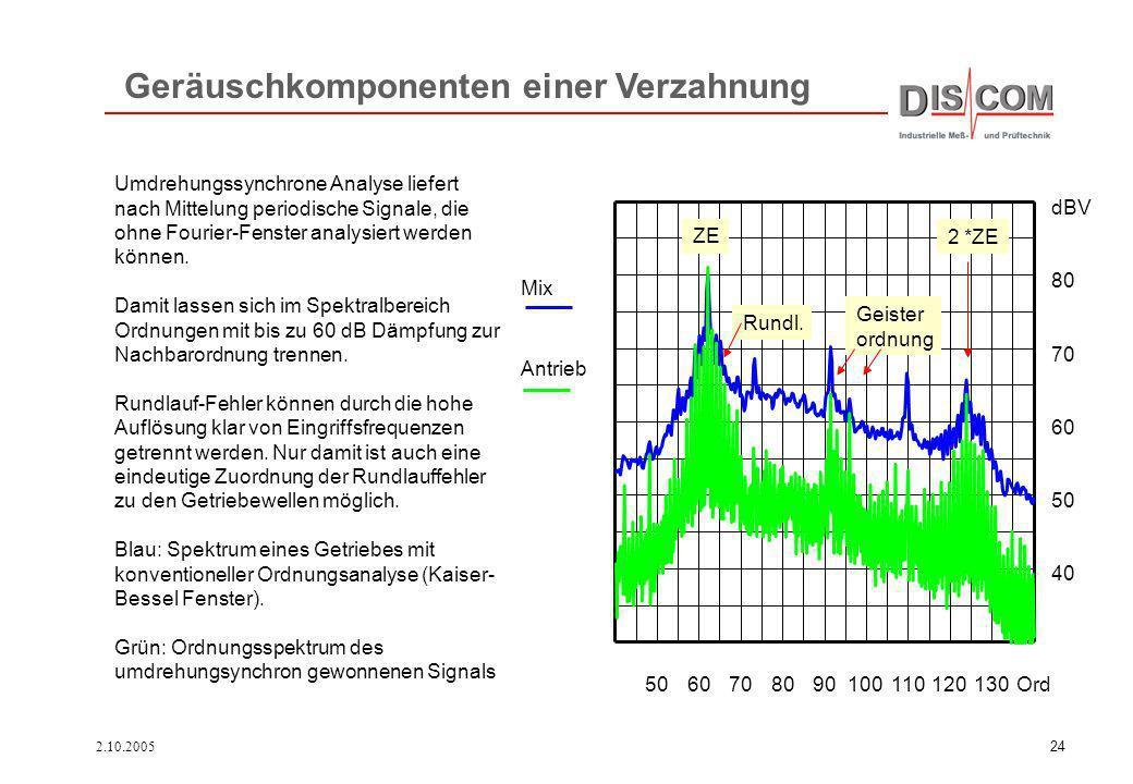 2.10.200524 5060708090100110120130Ord 40 50 60 70 80 dBV Mix Antrieb Umdrehungssynchrone Analyse liefert nach Mittelung periodische Signale, die ohne