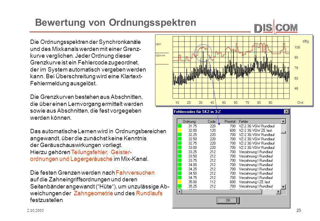 2.10.200525 Bewertung von Ordnungsspektren 102030405060708090 Ord 45 60 75 90 105 dBg VGW VGW-lim Die Ordnungsspektren der Synchronkanäle und des Mixk