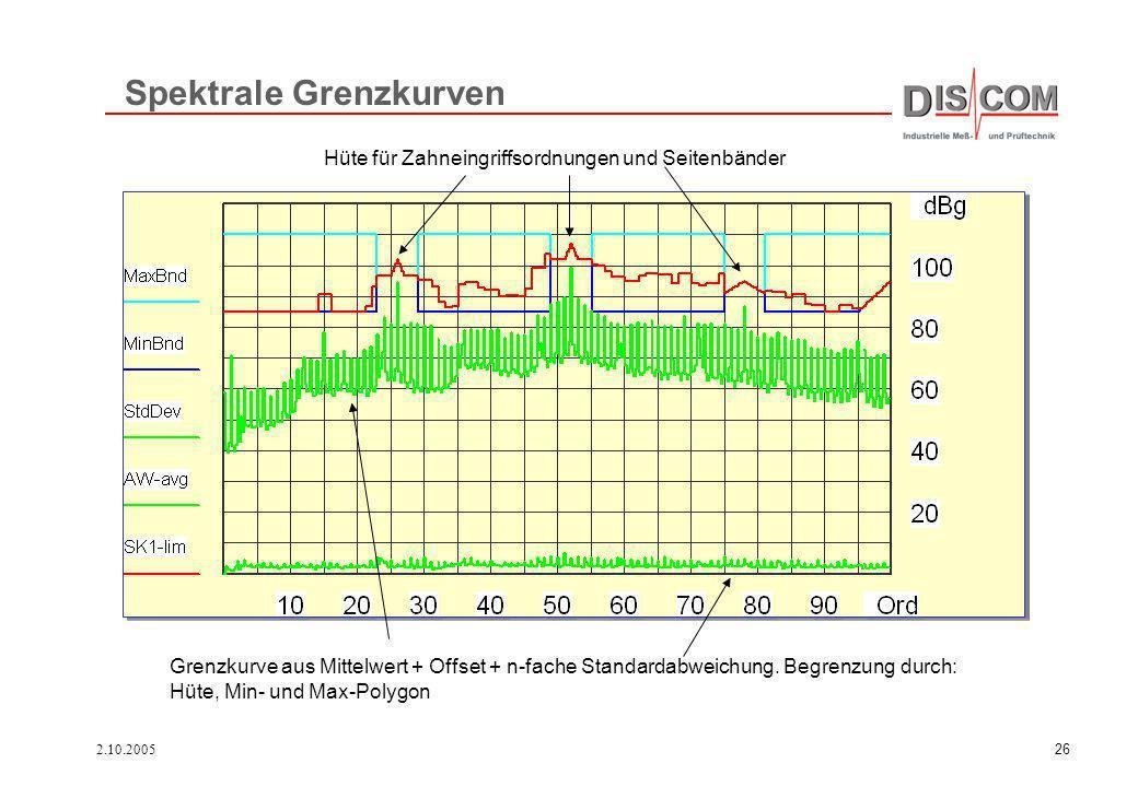 2.10.200526 Spektrale Grenzkurven Grenzkurve aus Mittelwert + Offset + n-fache Standardabweichung. Begrenzung durch: Hüte, Min- und Max-Polygon Hüte f