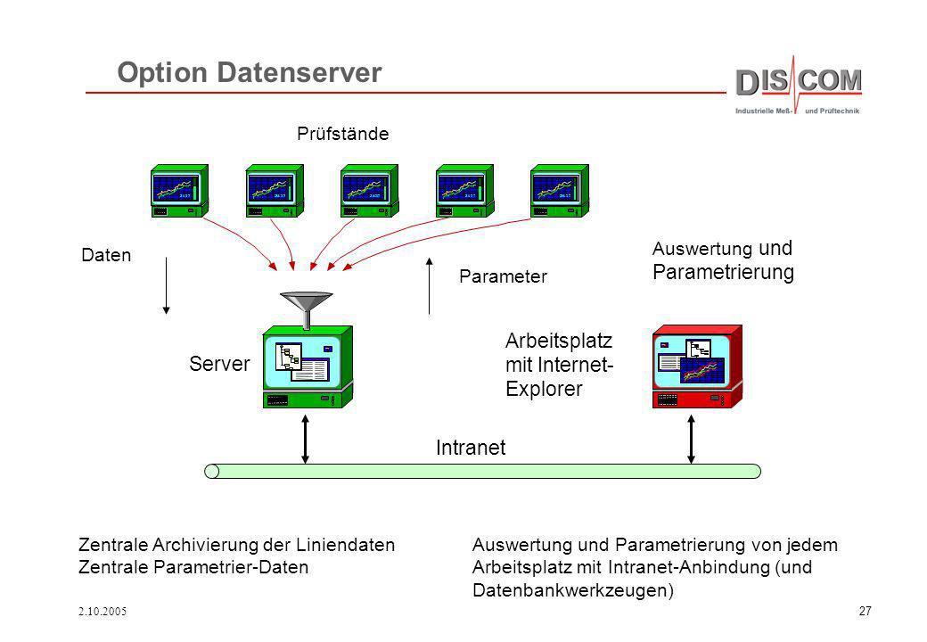 2.10.200527 Option Datenserver Auswertung und Parametrierung Prüfstände Intranet Daten Parameter Arbeitsplatz mit Internet- Explorer Zentrale Archivie
