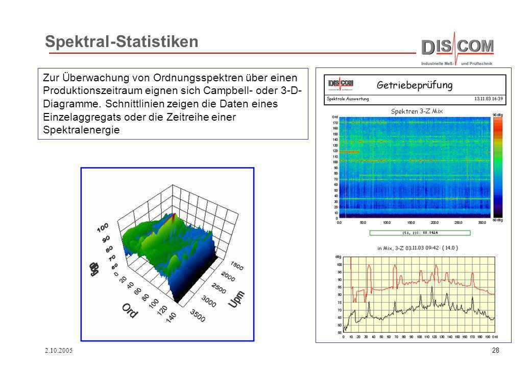 2.10.200528 Zur Überwachung von Ordnungsspektren über einen Produktionszeitraum eignen sich Campbell- oder 3-D- Diagramme. Schnittlinien zeigen die Da