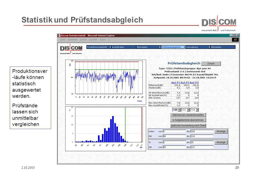 2.10.200529 Statistik und Prüfstandsabgleich Produktionsver -läufe können statistisch ausgewertet werden. Prüfstände lassen sich unmittelbar vergleich