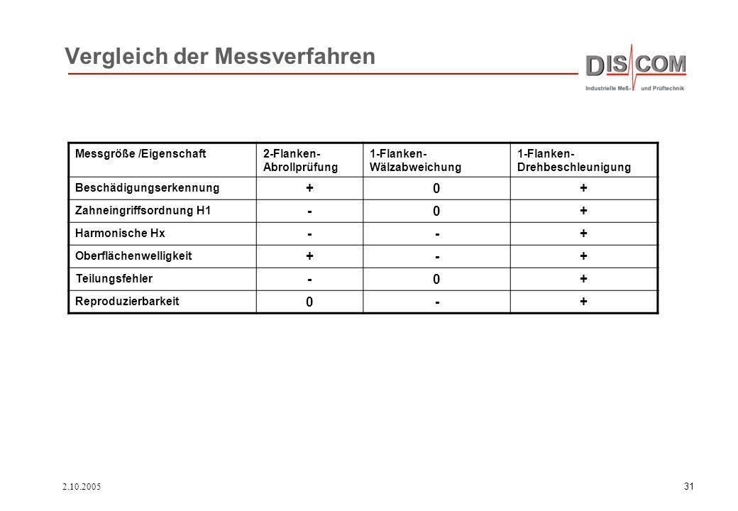 2.10.200531 Vergleich der Messverfahren Messgröße /Eigenschaft2-Flanken- Abrollprüfung 1-Flanken- Wälzabweichung 1-Flanken- Drehbeschleunigung Beschäd
