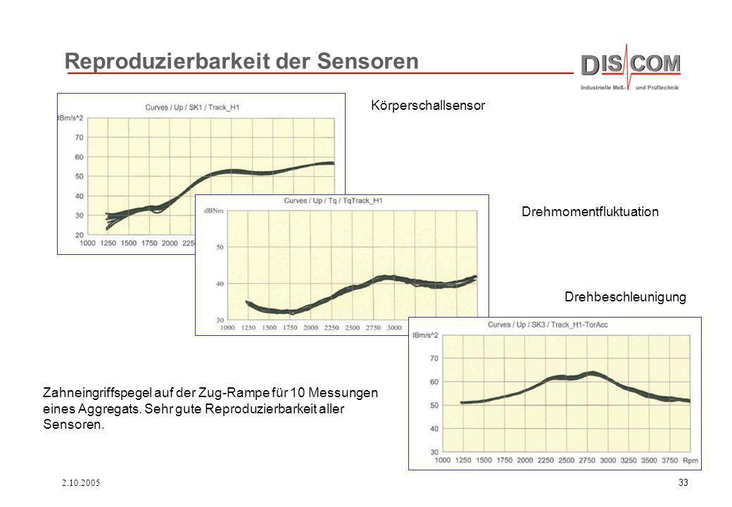 2.10.200533 Reproduzierbarkeit der Sensoren Zahneingriffspegel auf der Zug-Rampe für 10 Messungen eines Aggregats. Sehr gute Reproduzierbarkeit aller
