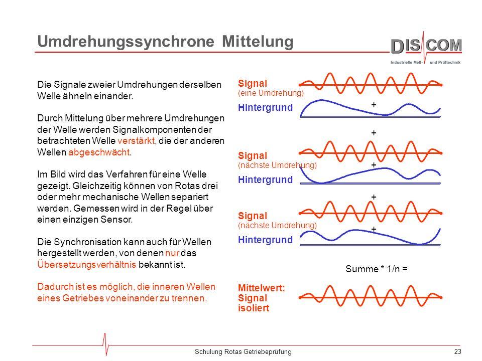 22Schulung Rotas Getriebeprüfung Getriebe-Geräusche AntriebZwischen-WelleAbtrieb Das Getriebegeräusch setzt sich aus der Summe der Einzel- geräusche d